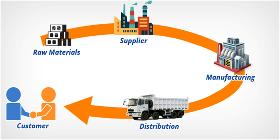 supply_chain_Logisticmart